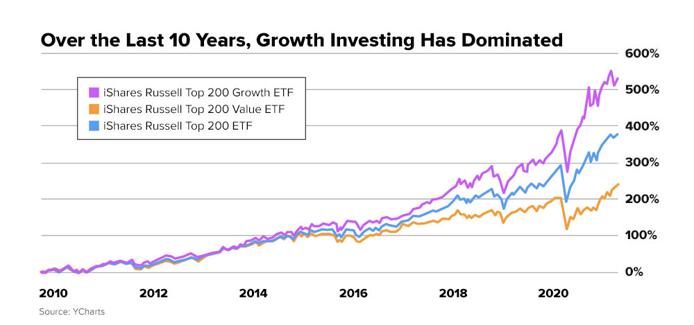 email-chart-growth_value_10yr